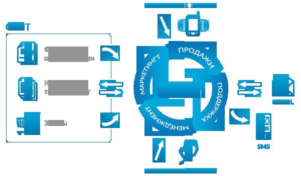 Качественный рейтинг crm компаний